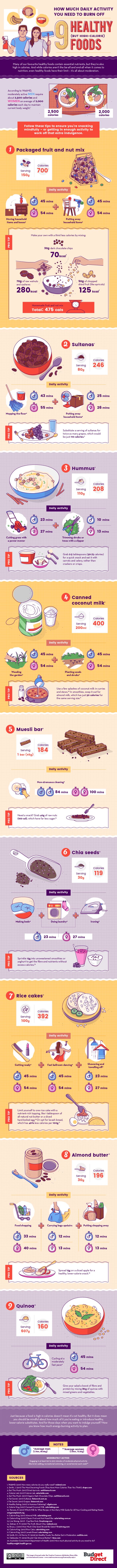 When Does Healthy Food Become Too Much: How to Manage High Calories Prevalent in Healthy Foods - Infographic
