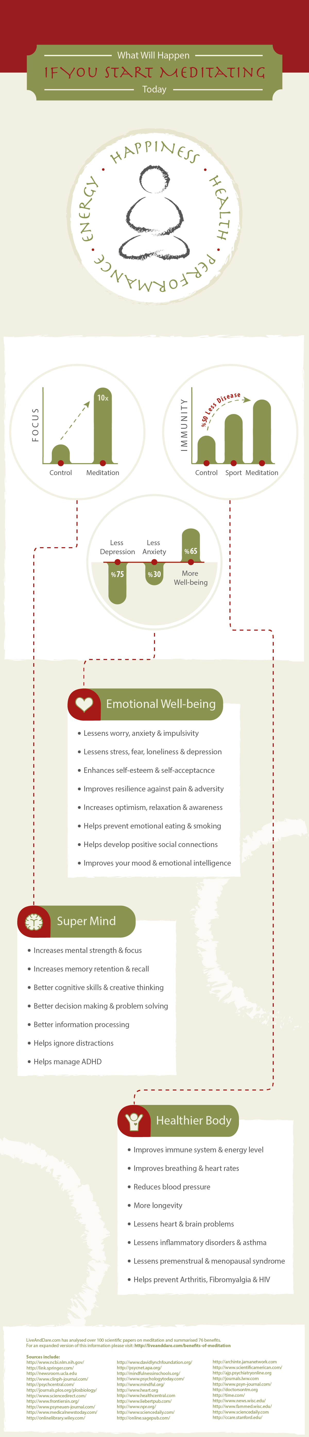 Why Meditation has Super-Powers: Proven Range of Benefits - Infographic