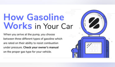 Your Car Runs on Gasoline. But How? - Infographic