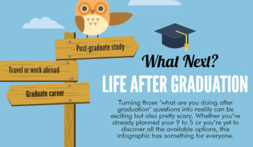 """So, What's Next?"" Those Scary Questions on Life After Graduation - Infographic"