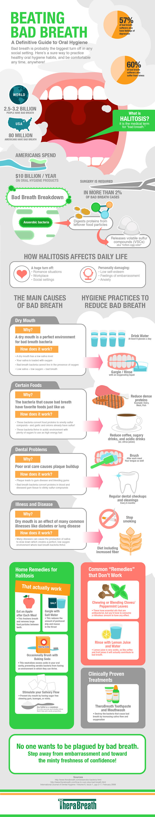All About Halitosis: A Guide to Oral Hygiene and Killing Bad Breath - Infographic