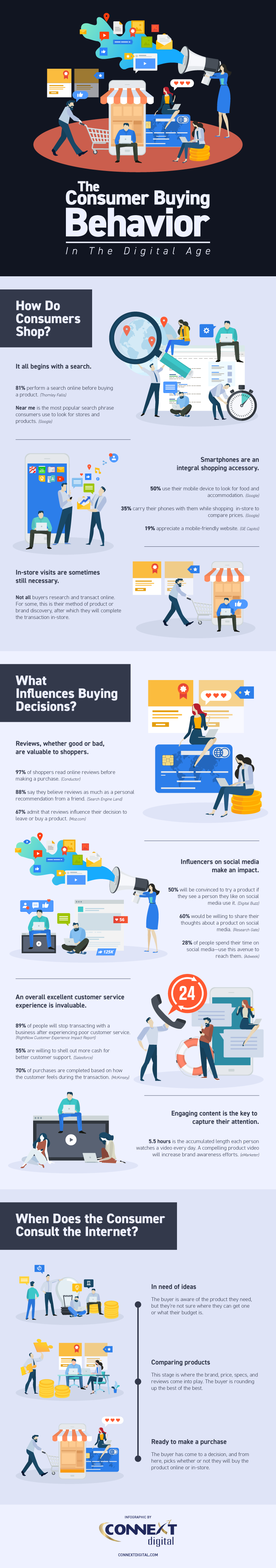 Buying Behavior in the Digital Age: Valuable Consumer Insights - Infographic