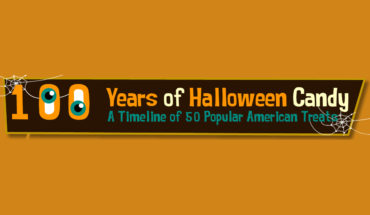 Candies Then and Now: 100 Years of Halloween History - Infographic