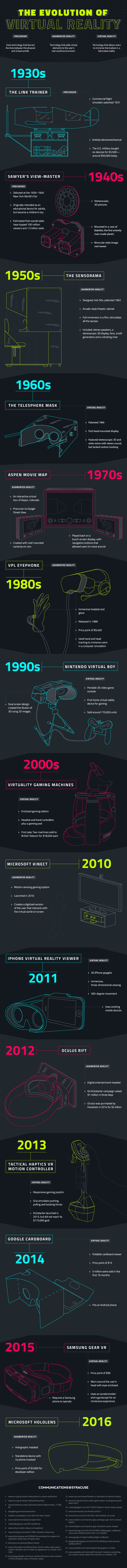 Creating Immersive, Alternate Worlds: The Evolution of Virtual Reality - Infographic
