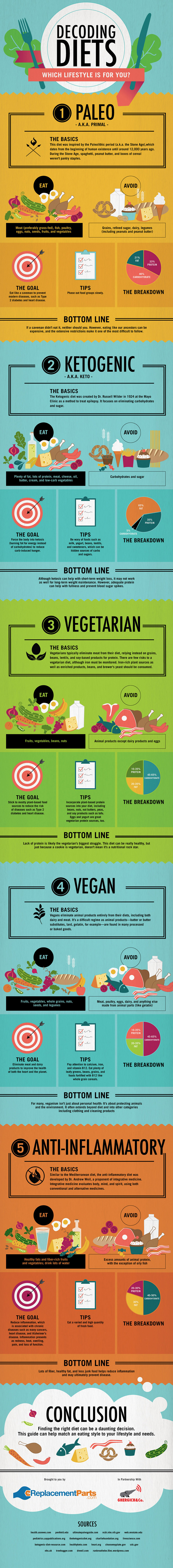 Decoding Diets: Why Diets Should Be About Enjoying Food, Not Restrictive - Infographic