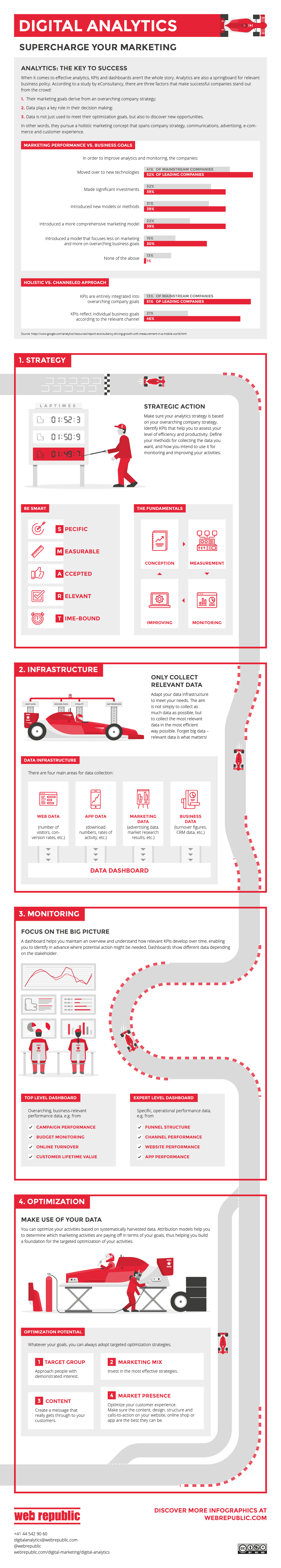 Digital Analytics: The Next-Level Booster for Your Marketing Template - Infographic