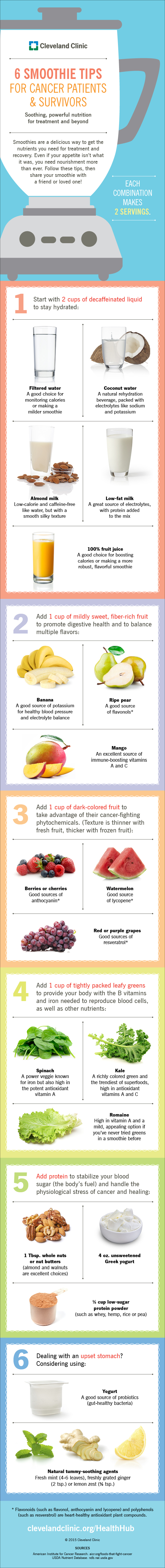Glasses Full of Nutrition for Cancer Patients and Survivors: 6 Smoothie Tips - Infographic