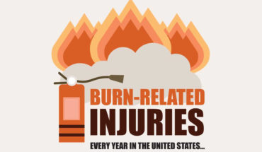 How Are Burn Injuries Categorized? - Infographic
