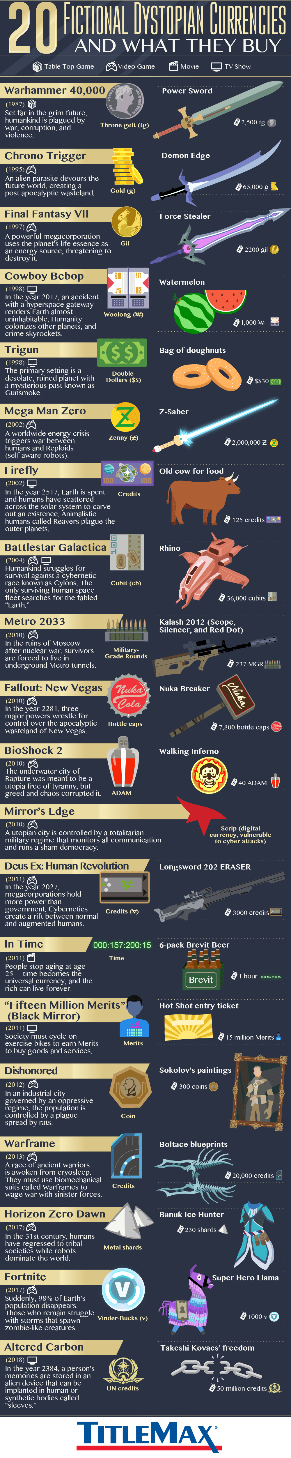 Into the Future: Dystopian Currencies - Infographic