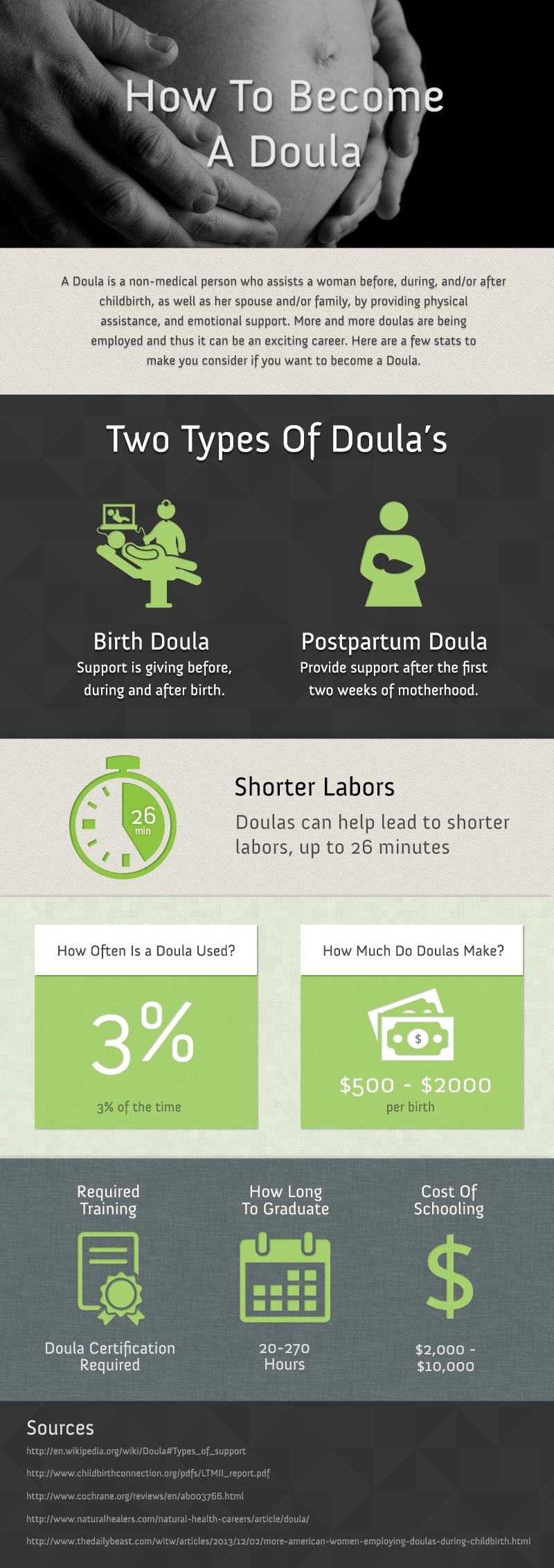 Introducing an Exciting Career Option: How to Become a Doula - Infographic