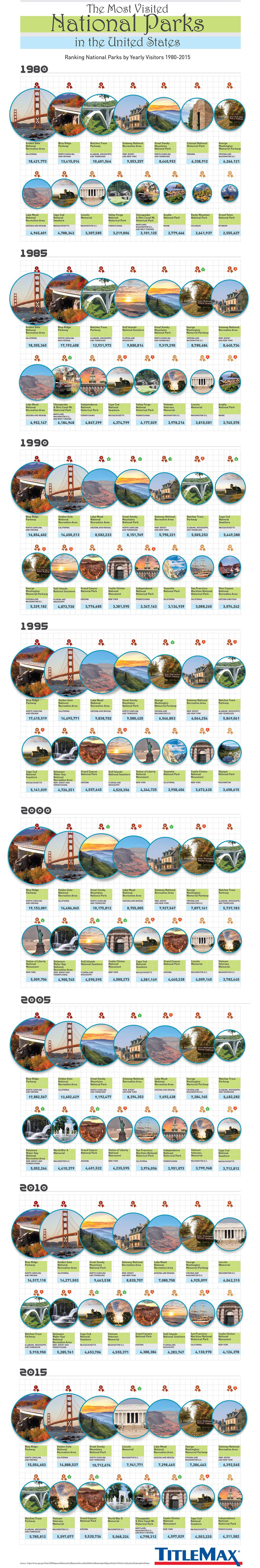 Journeys of Self-Discovery and Renewal: Most Visited National Parks in the USA - Infographic