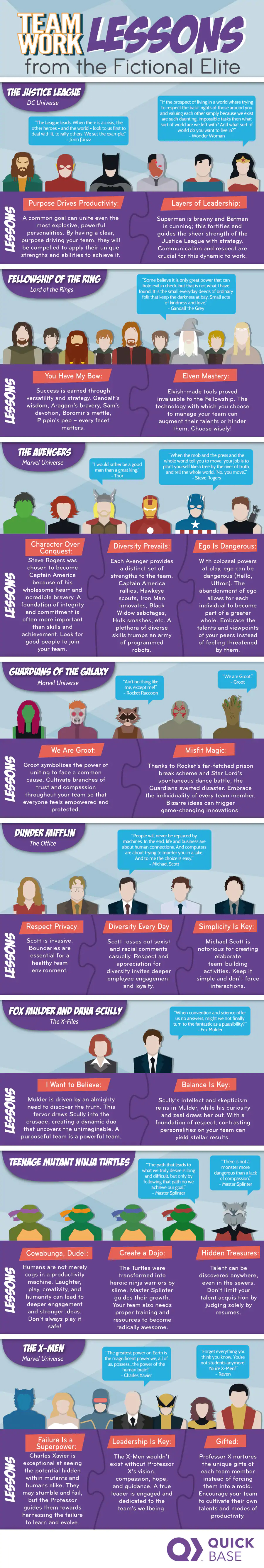 Teamwork is the Ultimate Power: Lessons Learned from Fictional Super-Heroes - Infographic