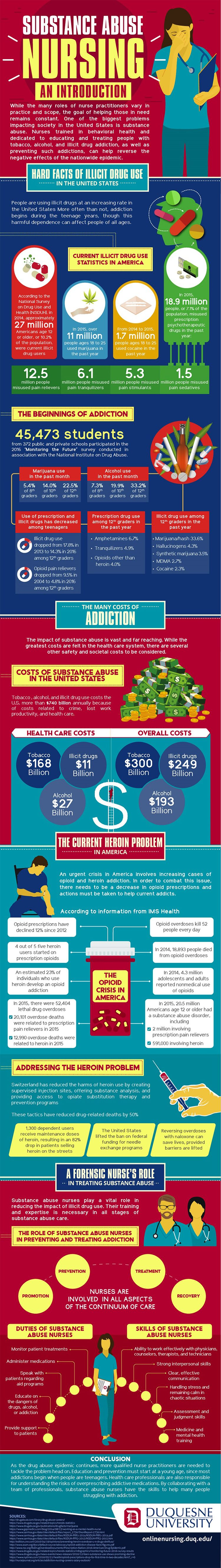 The Critical Role of Nursing Support in Substance Abuse - Infographic