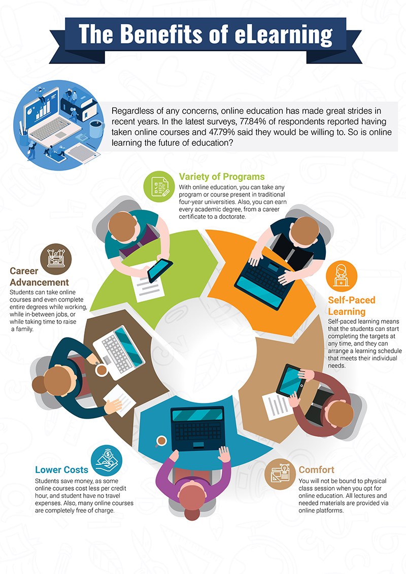 The Future of Education: Online Learning - Infographic