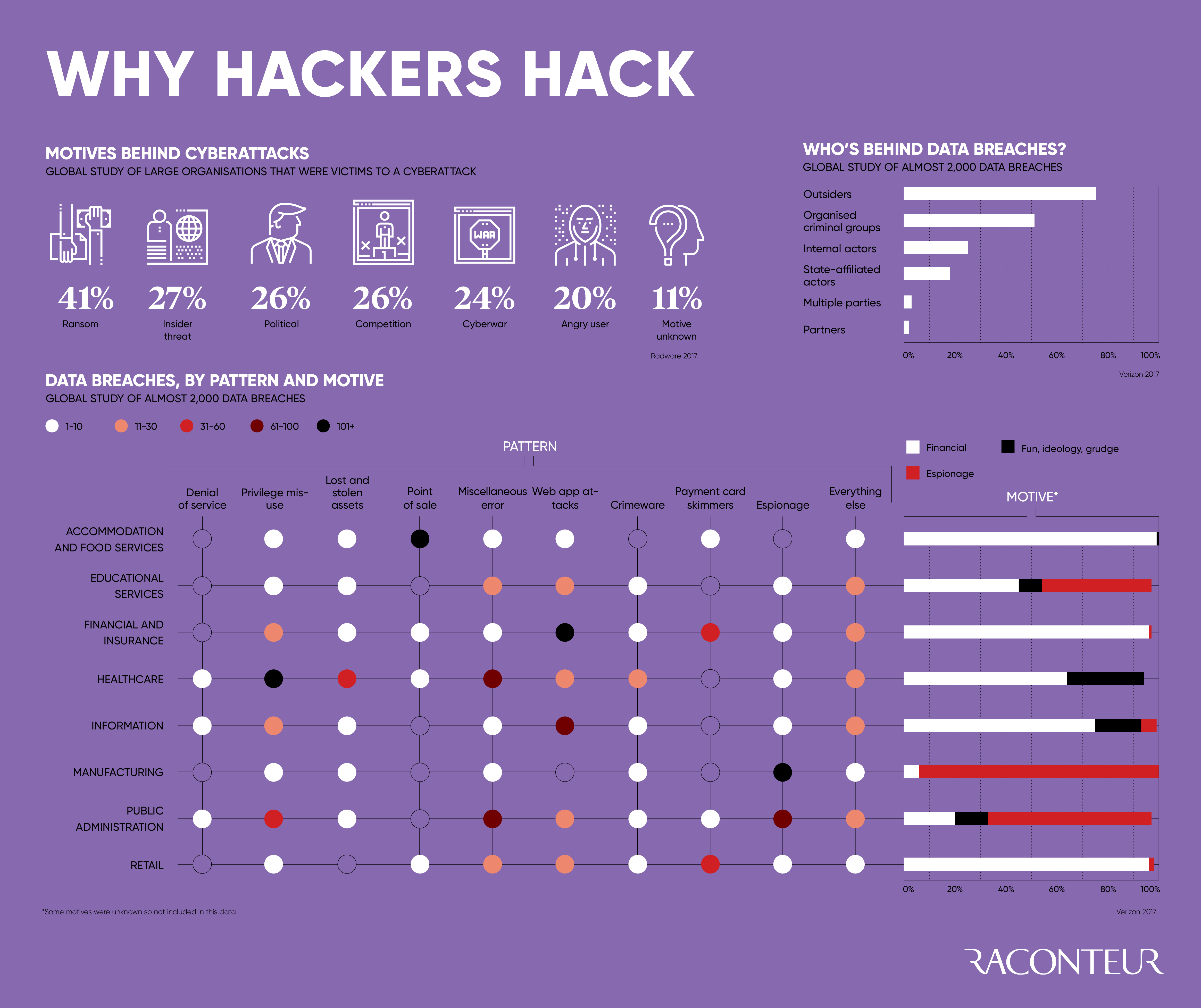 Understanding the Hackers' Mind: What Drives Them? - Infographic