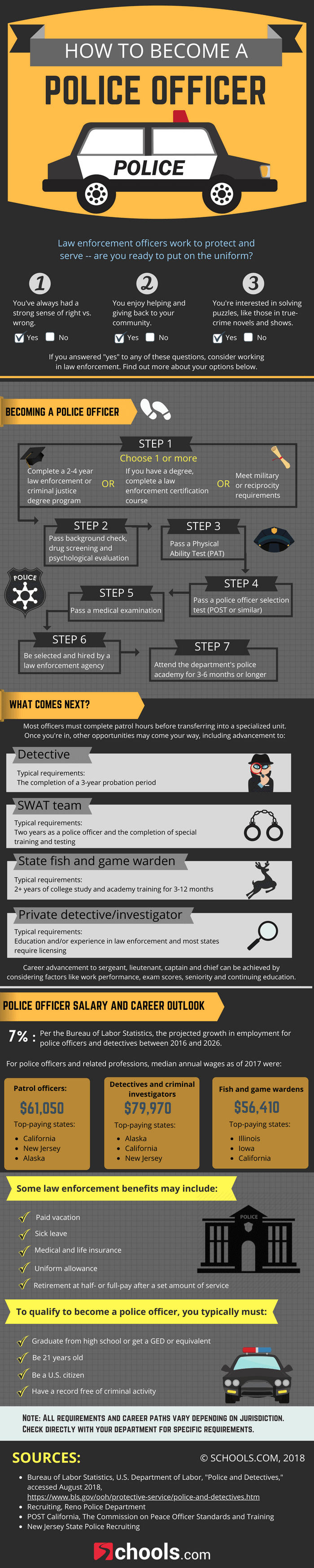 Want to Become a Police Officer? Follow These 7 Steps - Infographic