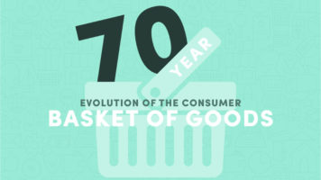 What's in Your Shopping Basket? How the Consumer Basket Has Changed Over 70 Years - Infographic
