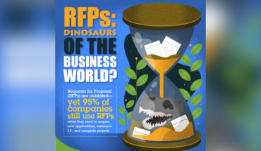 Why It's Time the Outdated RFP Joins Other Extinct Business Practice Dinosaurs - Infographic