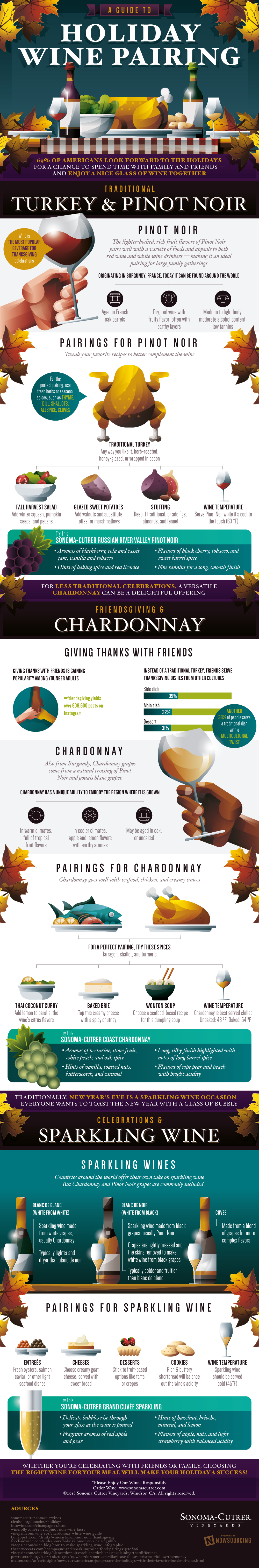 A Holiday Menu Inspired by Wine - Infographic