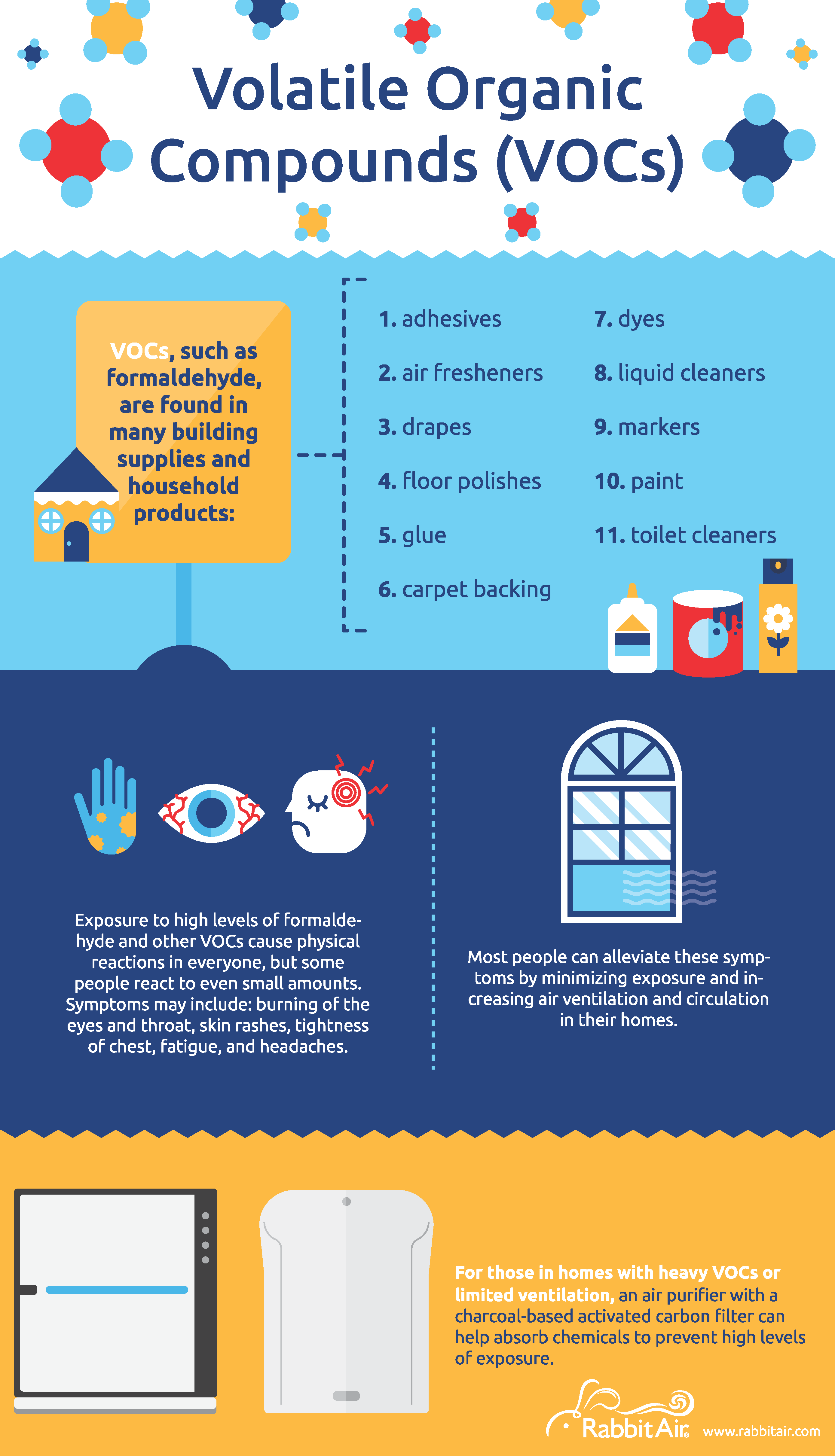 All About VOCs (Volatile Organic Compounds) - Infographic
