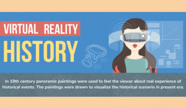 Evolution of Virtual Reality: A Chronological Perspective - Infographic