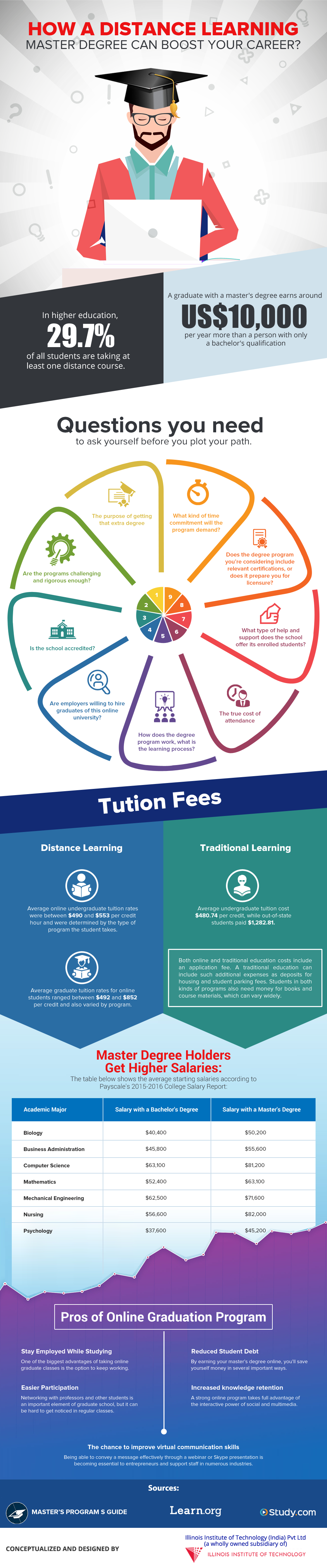 How Distance Learning Can Boost Your Higher-Education and Career - Infographic