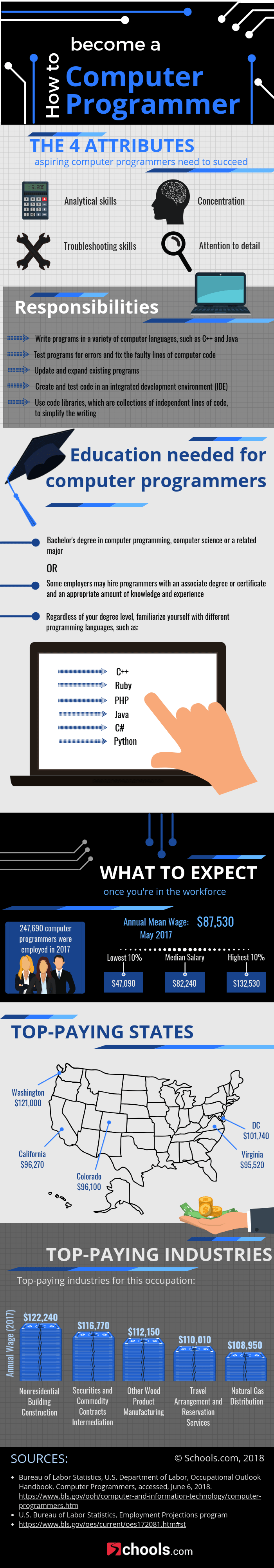 How to Build a Career as a Computer Programmer - Infographic