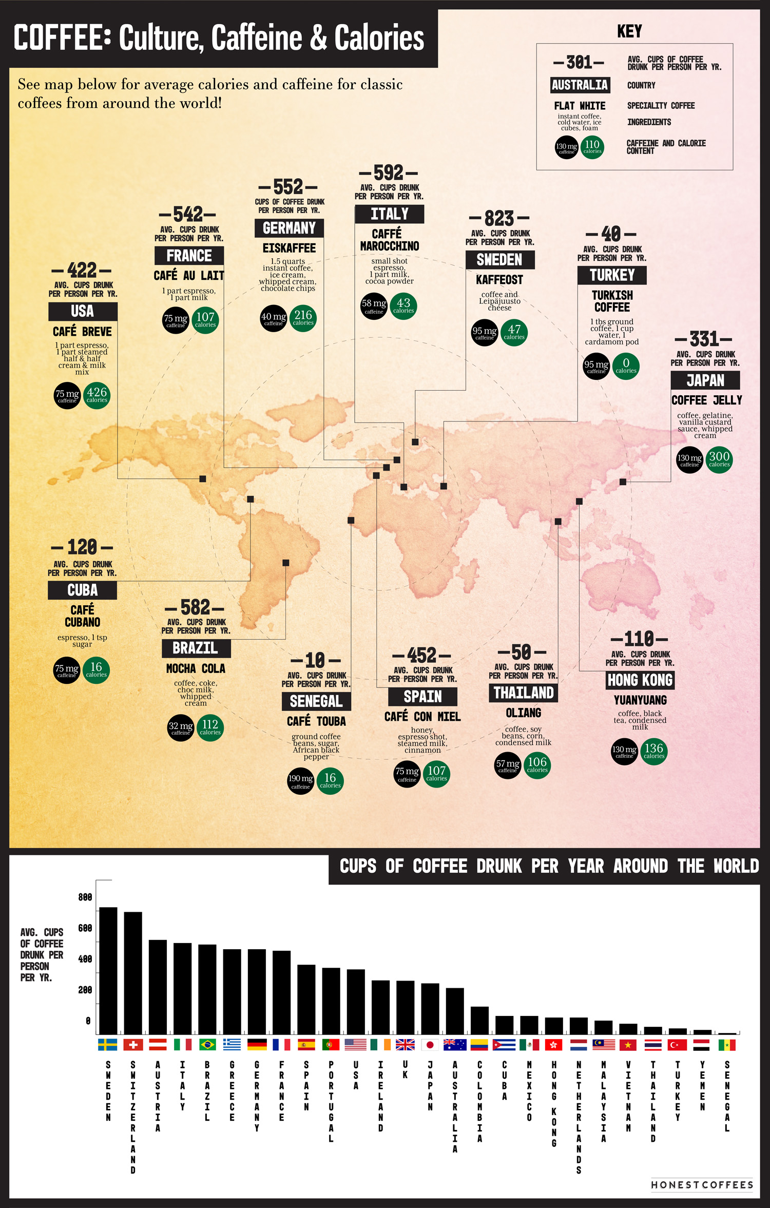 Of Coffee and Cultures: The World Described According to Coffee - Infographic