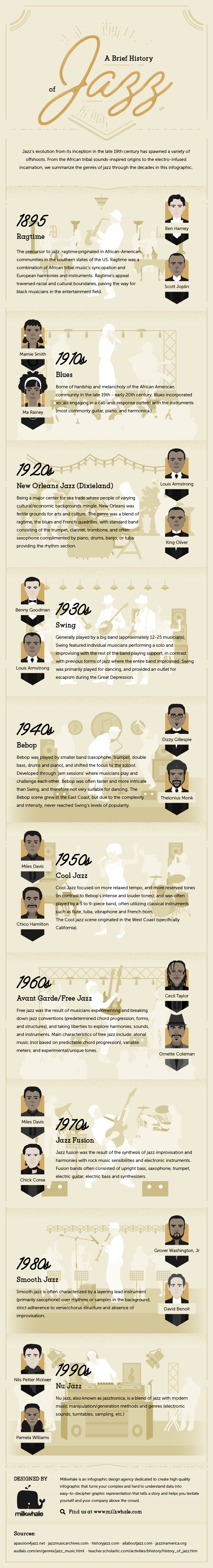 The Birth and Evolution of Jazz - Infographic
