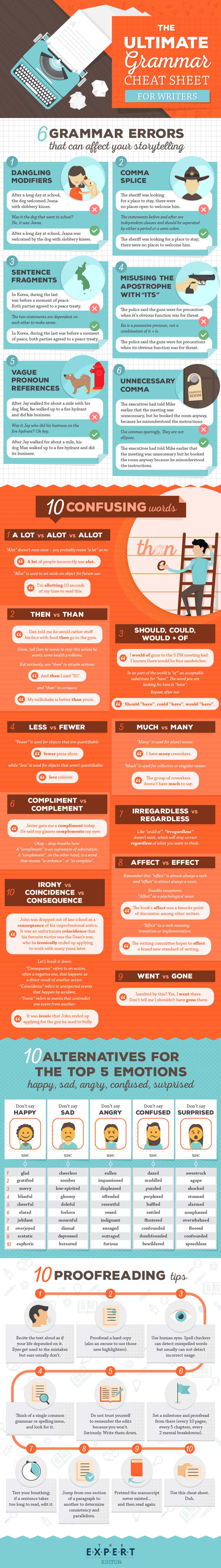 The Importance of Language: Tips on Correct Usage - Infographic