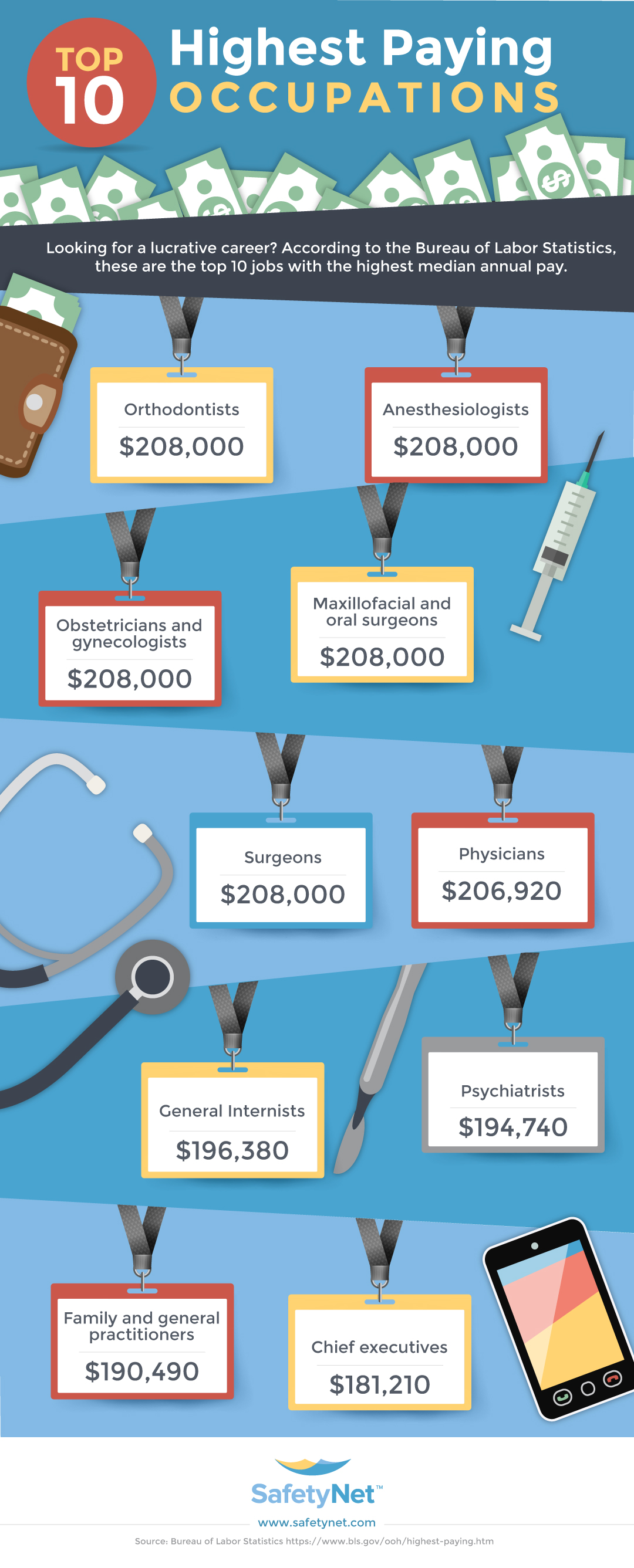 Top 10 Occupations Based on Median Annual Pay - Infographic