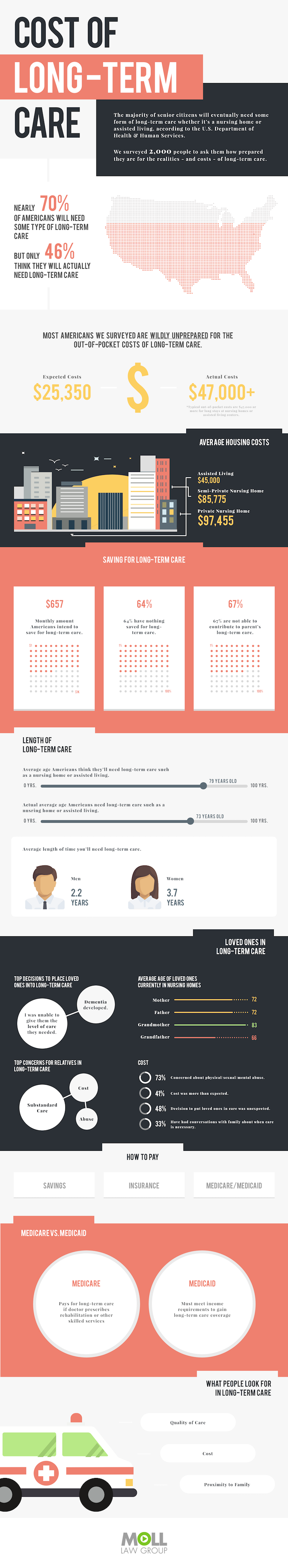 Cost of Long-Term Care: Perceptions Vs Reality - Infographic