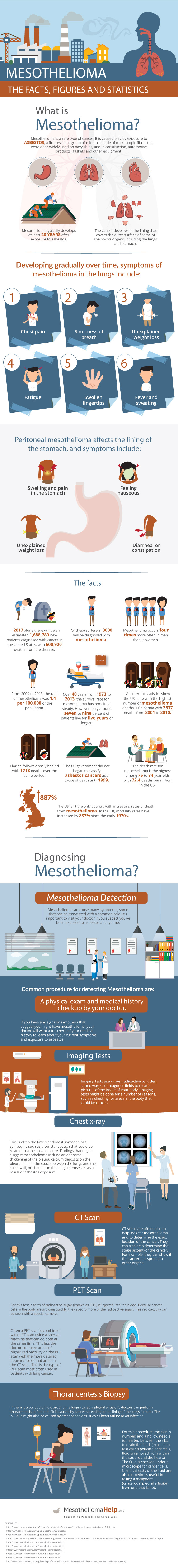 Deadly Mesothelioma: An Environmental and Health Disaster - Infographic