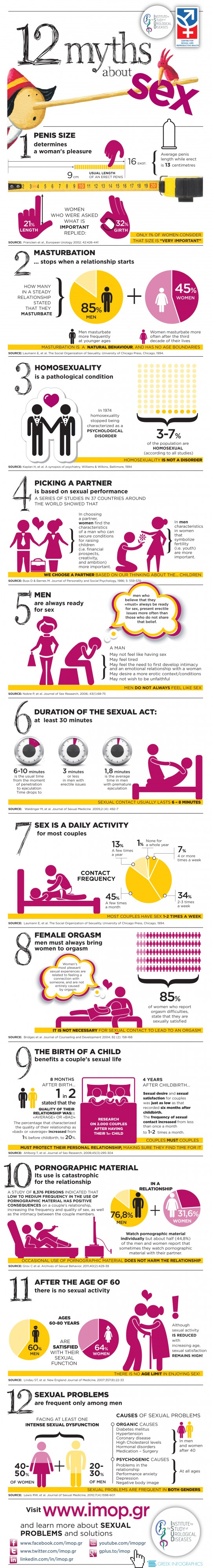 Getting the Facts Right: Correcting Untruths About Sex - Infographic