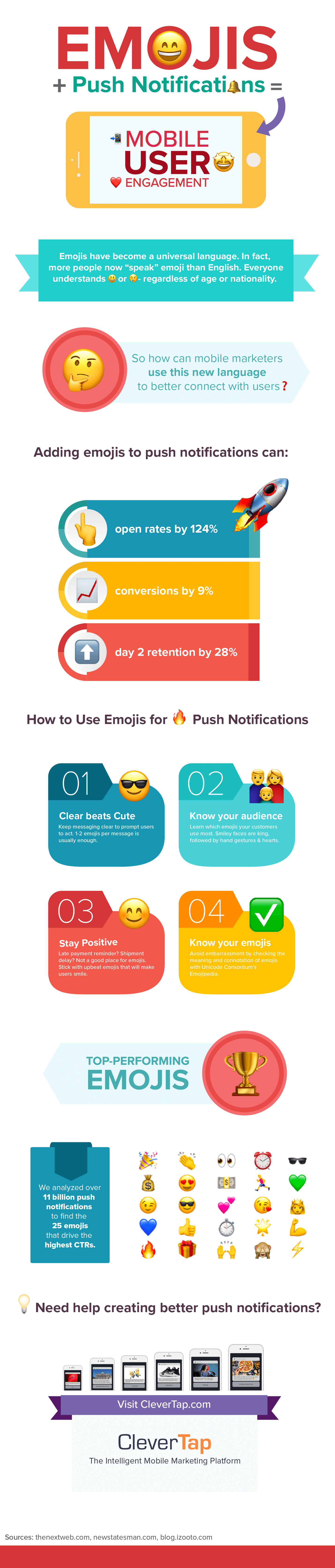 How Emojis Can Push Emotional Connect in Your Push Notification Campaign - Infographic