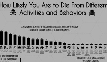 How Will I Die? Statistical Likelihood of Probable Causes of Death - Infographic