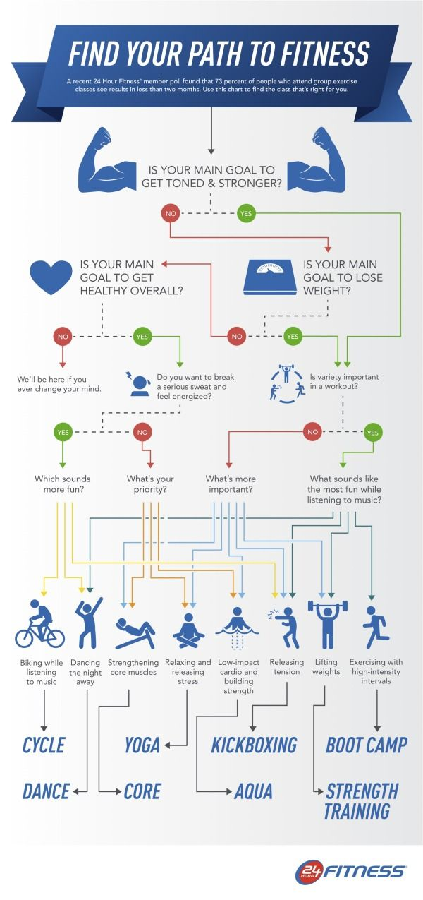 How to Develop Your Personalized Path to Fitness - Infographic