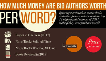 If Words Were Money: What If Popular Authors Earned Per Word? - Infographic