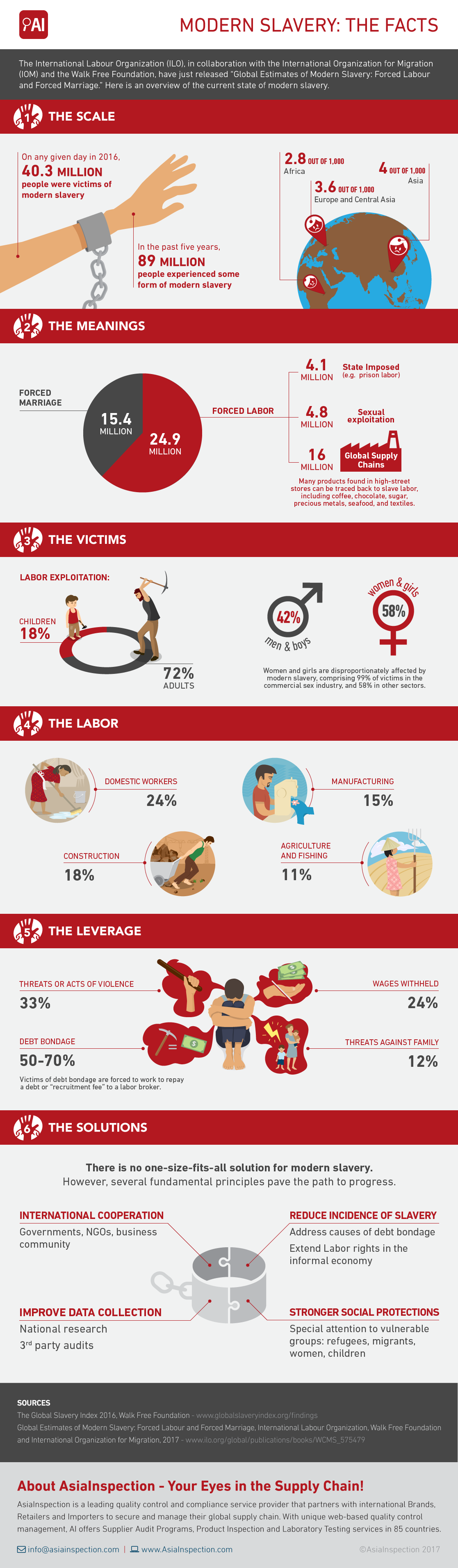If You Thought Slavery is Dead, Think Again: Facts About Modern Slavery - Infographic