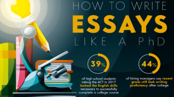 Mastering the Critical Skill of Writing the Perfect Essay - Infographic