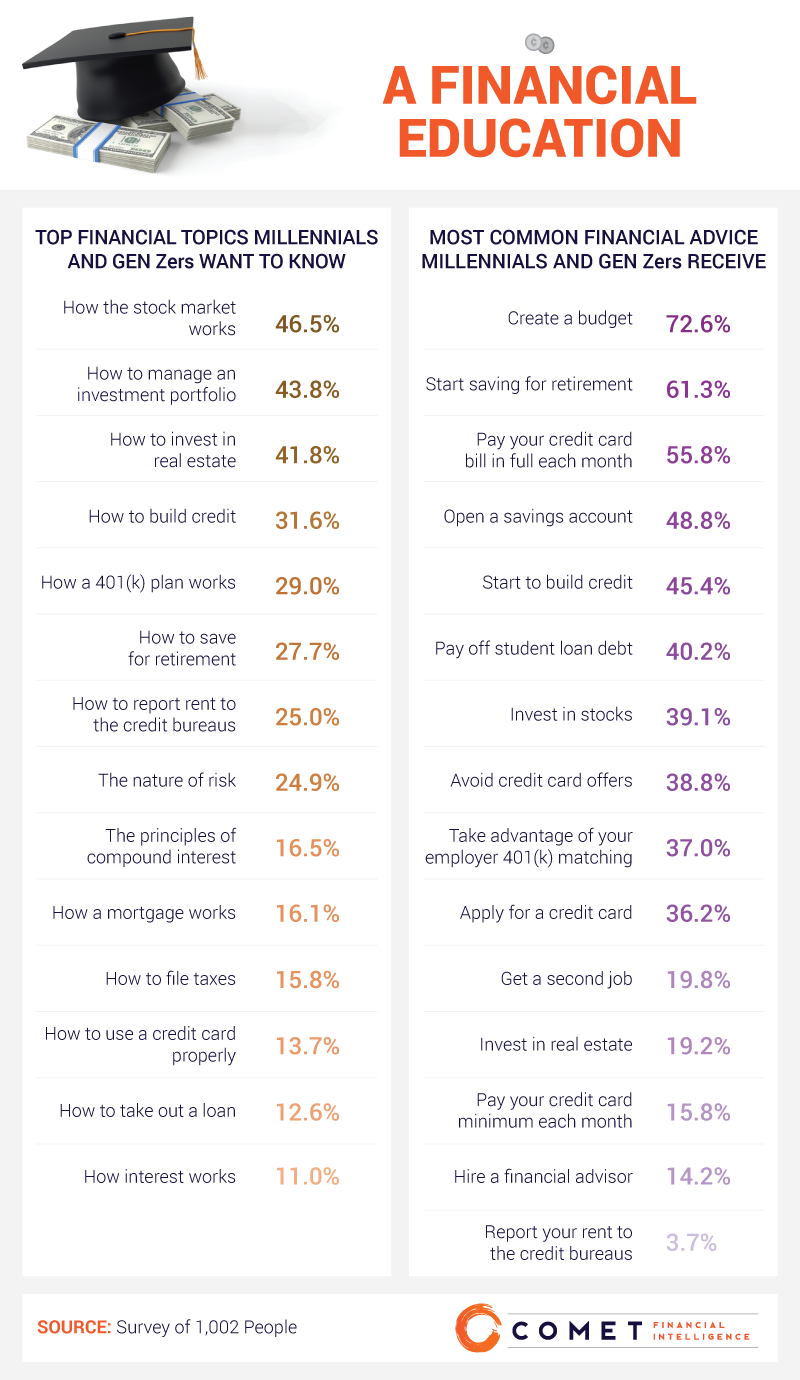 Money Worries: What Millennials Hear Vs What They Want to Hear - Infographic