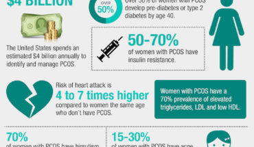 Polycystic Ovary Syndrome: Everything You Want to Know - Infographic