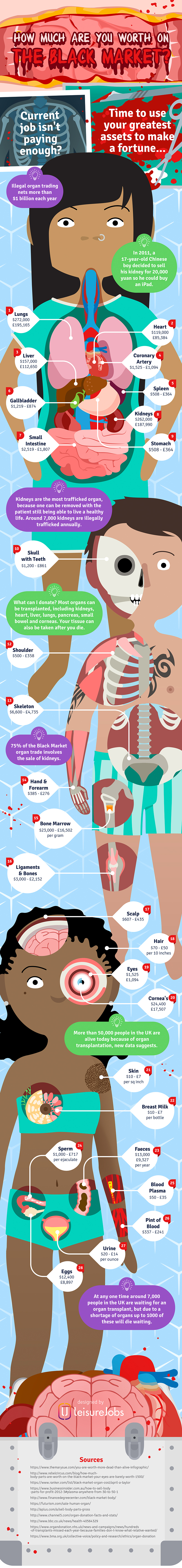 Profiting from Body Parts: Prices in the Illegal Organ Market - Infographic