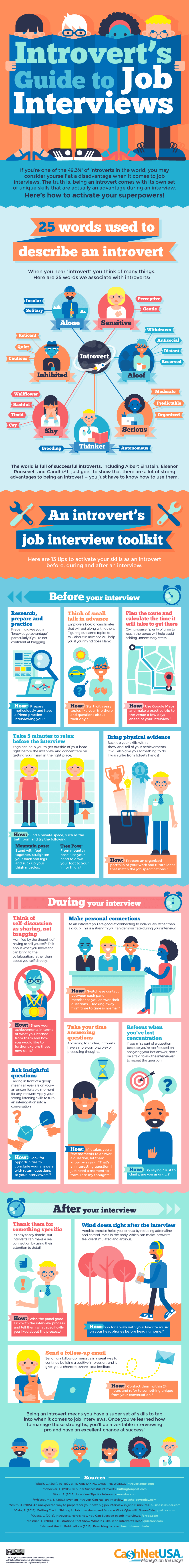 Scoring at Job Interviews: An Introverts Guide - Infographic