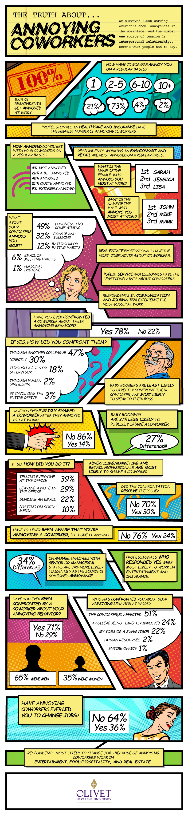 The Case of the Annoying Coworker: How People Deal with Them - Infographic