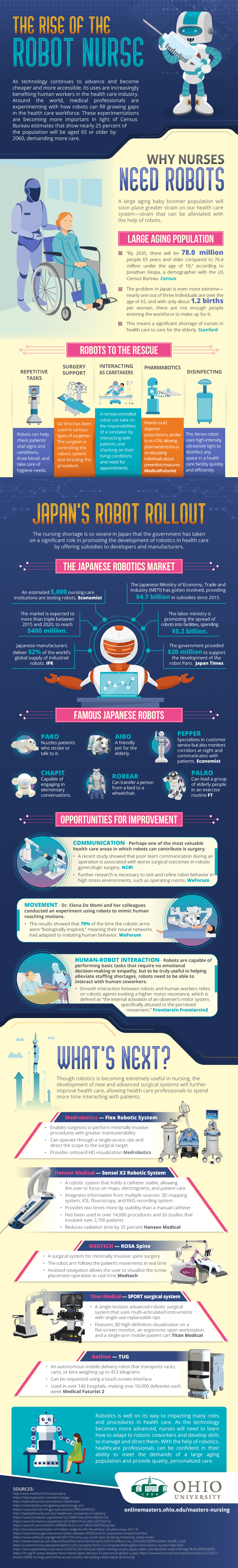 The New Face of Healthcare Professionals: Rise of the Robot Nurse - Infographic