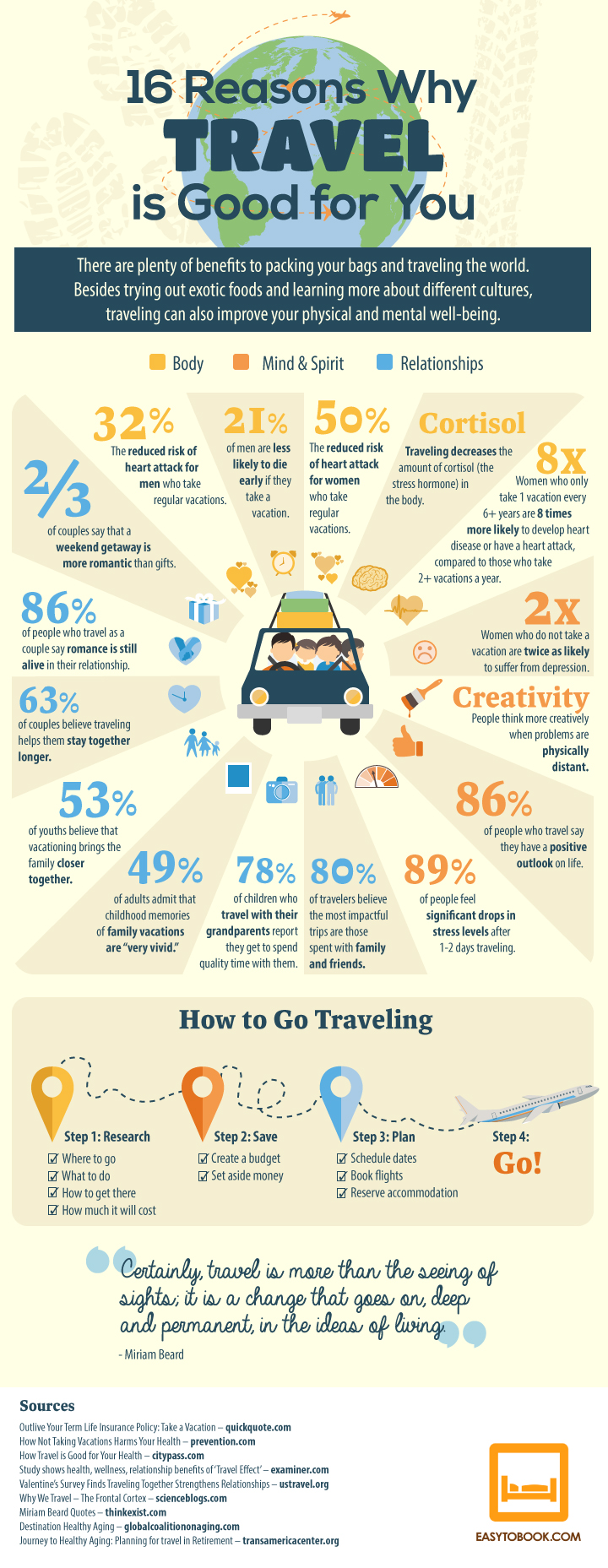 Traveling is Always Good: Here's 16 Reasons Why - Infographic