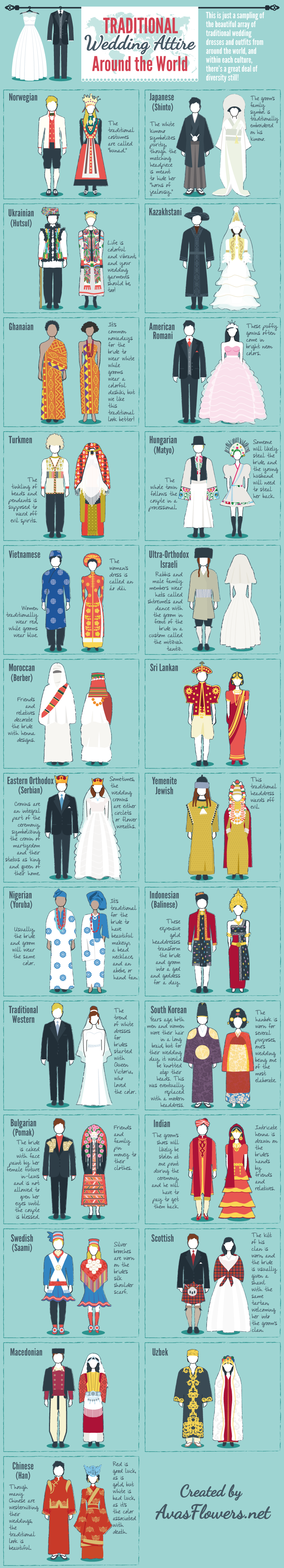 Wedding Attires: Celebrating Symbols of Tradition and Love - Infographic