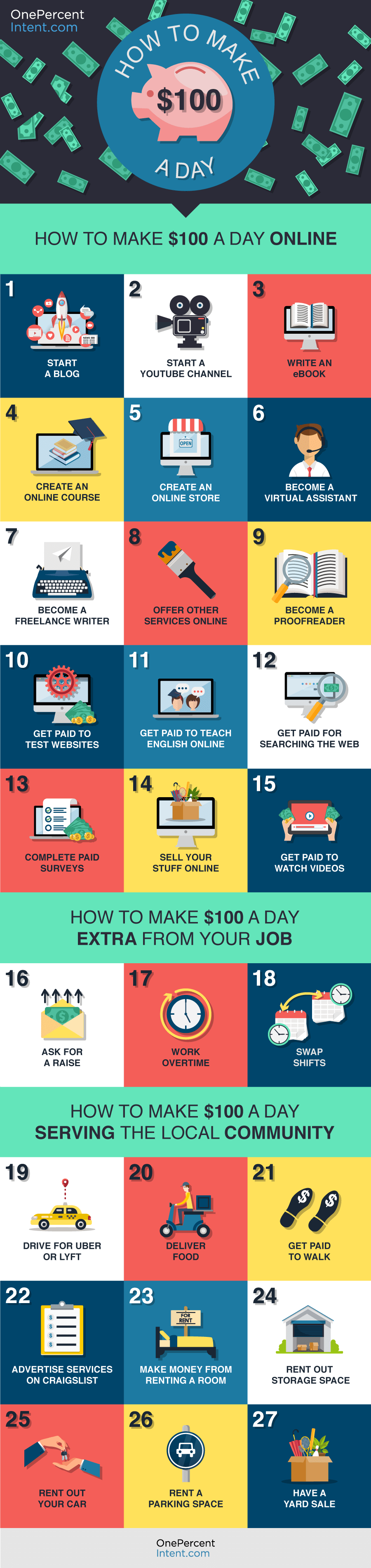 27 Different Ways to Make $100 a Day - Infographic