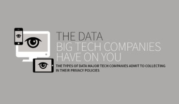 Big Brother is Watching! What Big Companies Know About You - Infographic